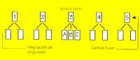 metodo delle cinque carte