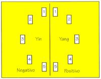 metodo yin e yang